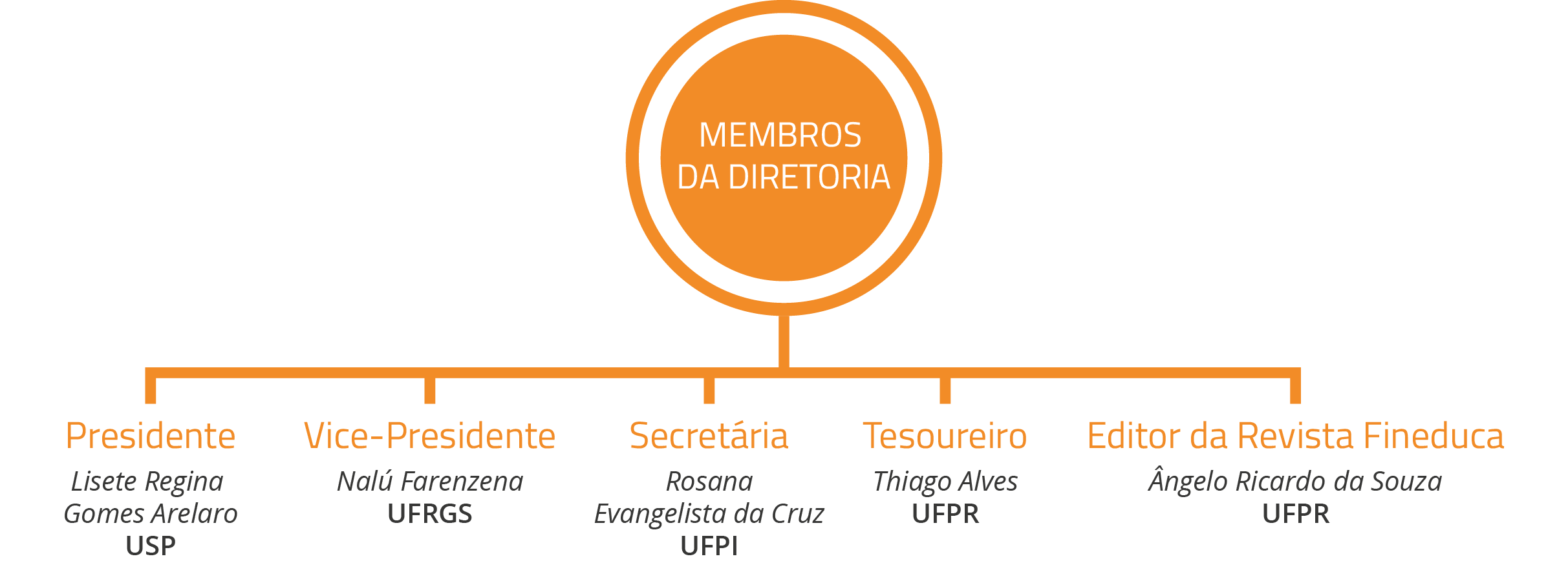 membrosdiretoria-01